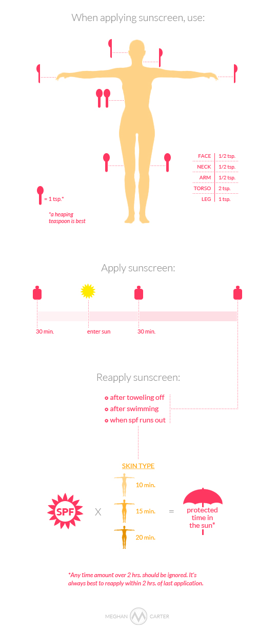 sunscreen application, sunscreen use, how much sunscreen to use, how to put on sunscreen